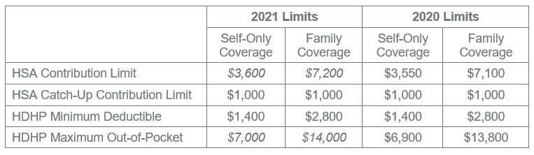 2021 HSA Contribution Limits and HDHP Amounts
