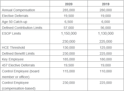 Notable Employer Retirement Plan Increases